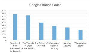 Google scholar chart