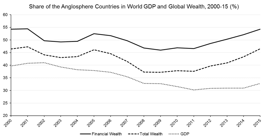 Anglosphere_Global_GDP_Wealth