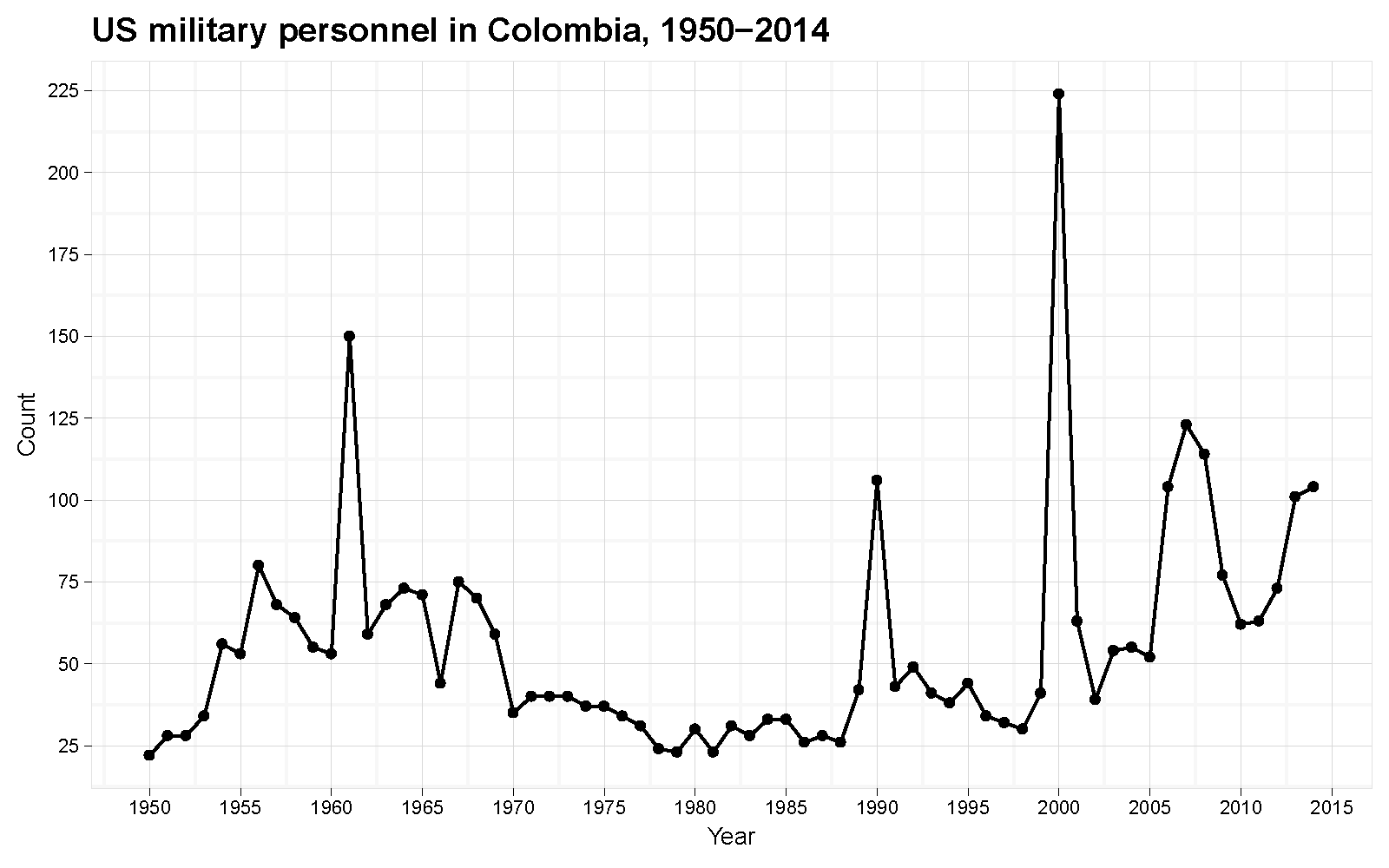 The Implications of 5,000 troops to Colombia – Duck of Minerva